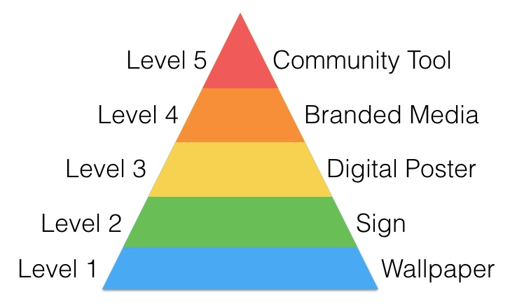 Five levels of Digital Signage content